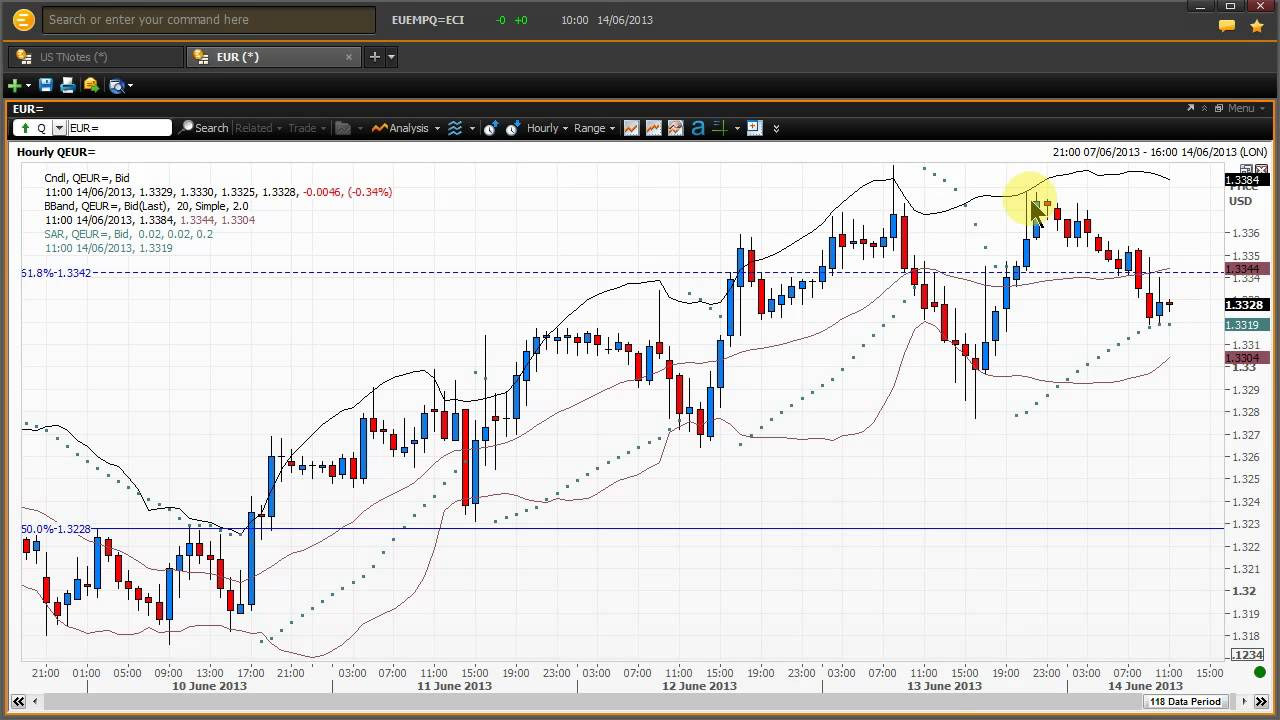 Technical analysis forex basics