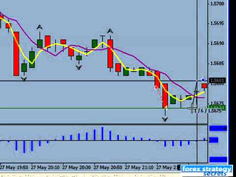 Forex trading using indicators